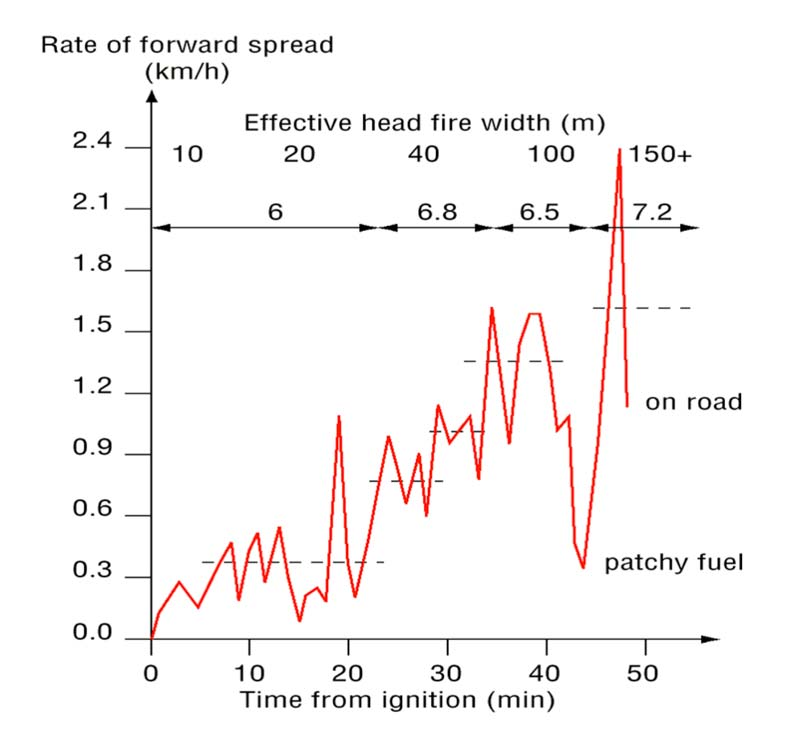 Diagram Rate of forward spread